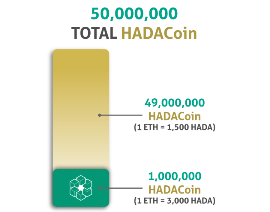 Blockchain Startup Hada DBank Releases Price Structure For Impending Token Sale, Starting May 1st, 2018