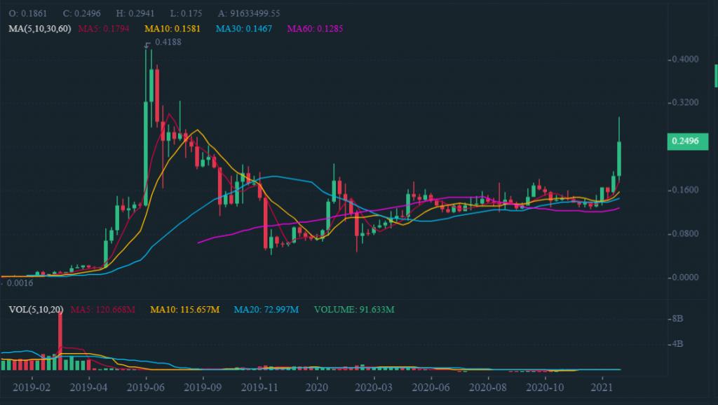MX Token Price Surge Validates MXC Exchange's Vision For Crypto Trading